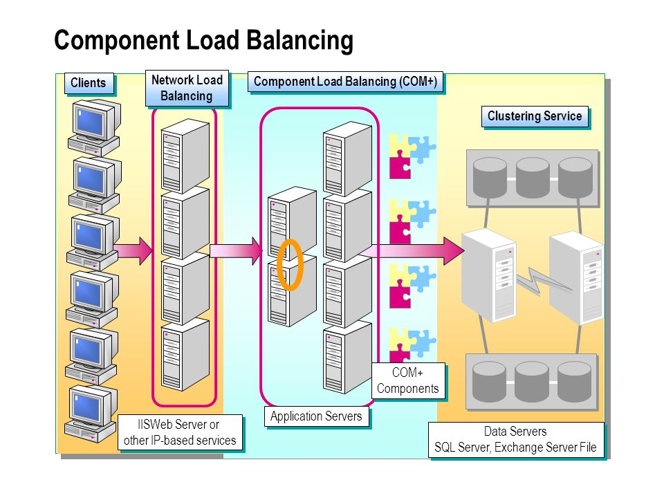 Component Load Balancing Network Load Balancing Component Load Balancing (COM+) Clustering Service Clients IISWeb Server or other IP-based services II