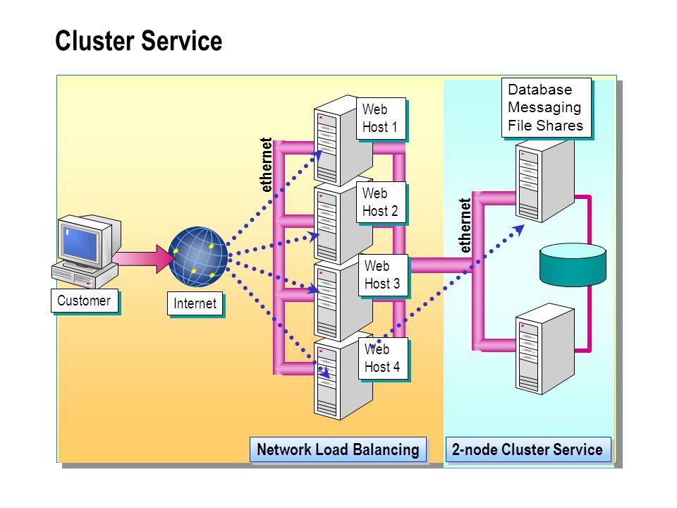Cluster Service Network Load Balancing 2-node Cluster Service ethernet Web Host 1 Web Host 1 Web Host 2 Web Host 2 Web Host 3 Web Host 3 Web Host 4 We