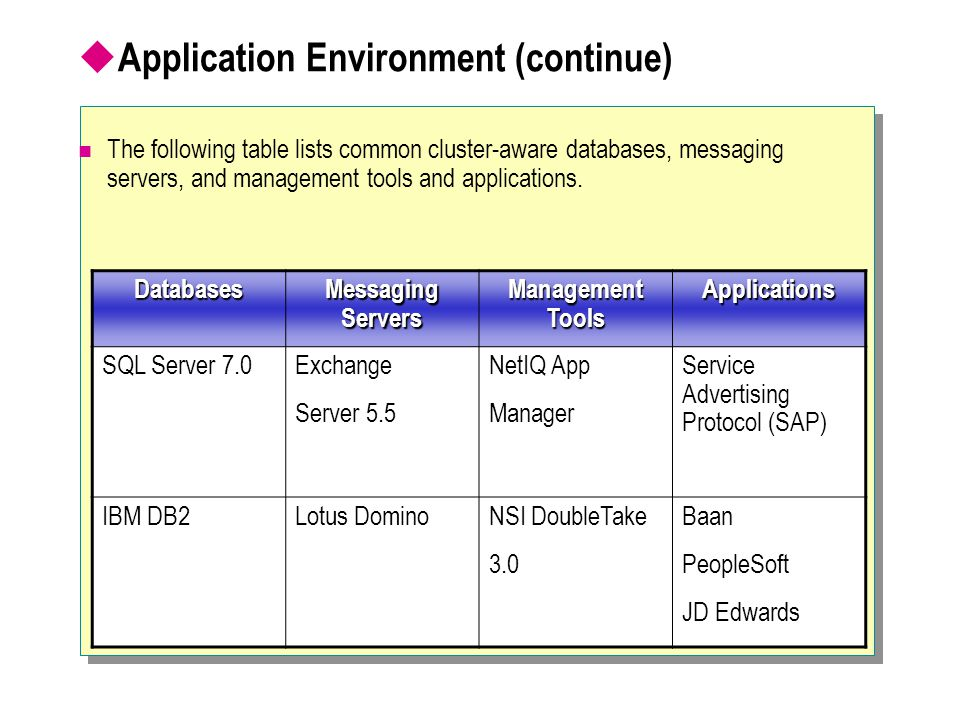  Application Environment (continue) The following table lists common cluster-aware databases, messaging servers, and management tools and application
