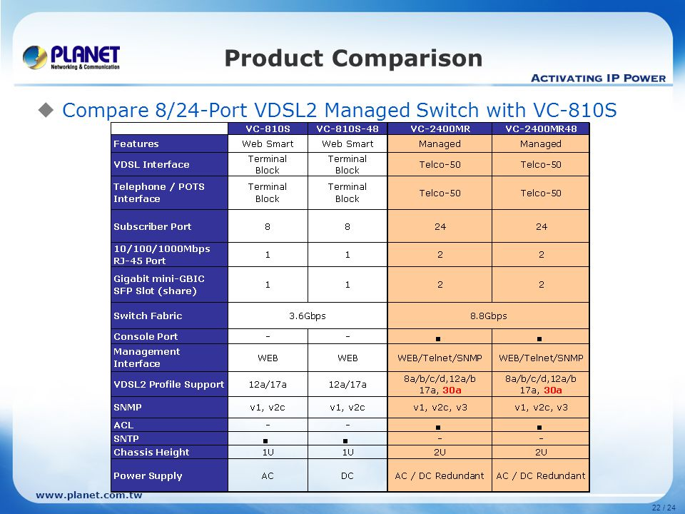 www.planet.com.tw 22 / 24 Product Comparison  Compare 8/24-Port VDSL2 Managed Switch with VC-810S