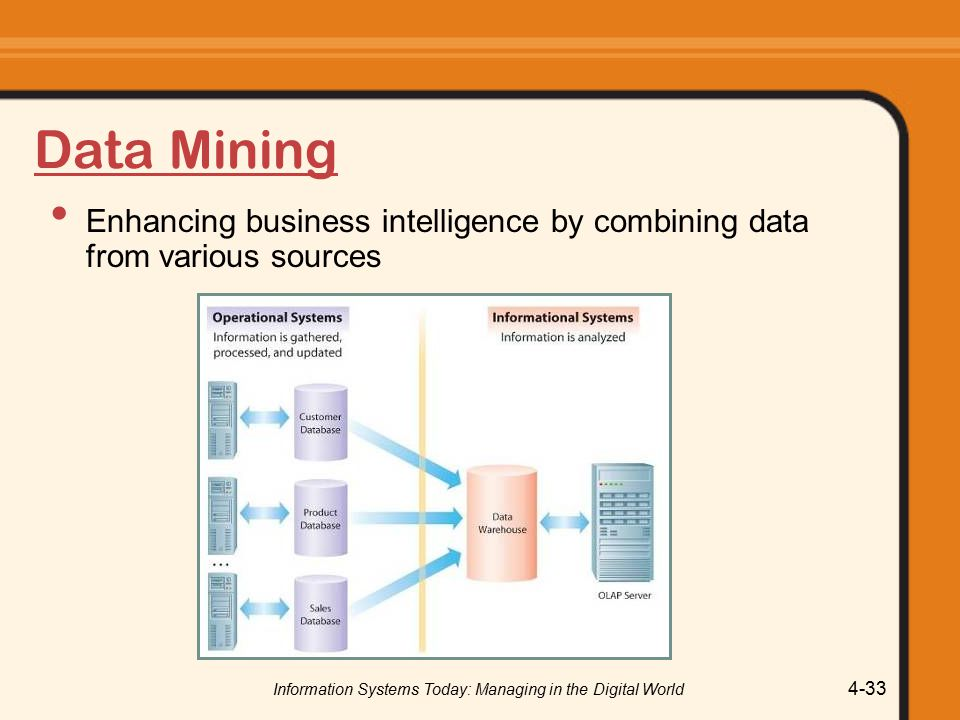 Information Systems Today: Managing in the Digital World 4-33 Data Mining Enhancing business intelligence by combining data from various sources