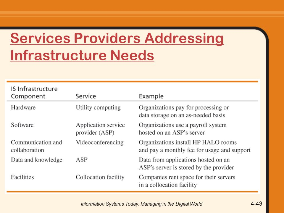 Information Systems Today: Managing in the Digital World 4-43 Services Providers Addressing Infrastructure Needs