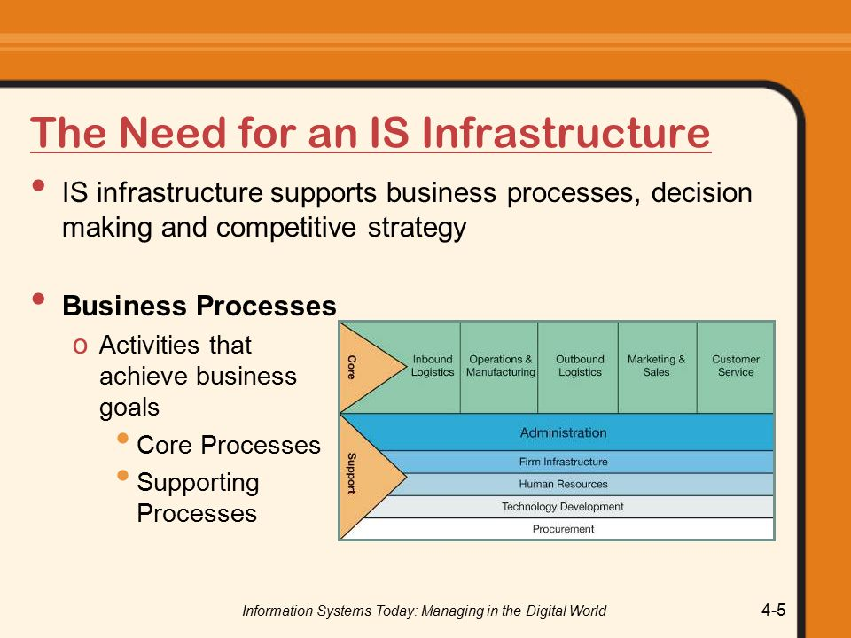 Information Systems Today: Managing in the Digital World 4-5 The Need for an IS Infrastructure IS infrastructure supports business processes, decision making and competitive strategy Business Processes o Activities that achieve business goals Core Processes Supporting Processes