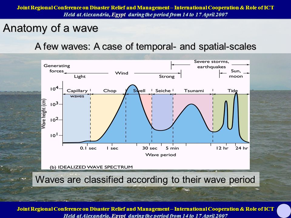Anatomy of a wave A few waves: A case of temporal- and spatial-scales Waves are classified according to their wave period Joint Regional Conference on Disaster Relief and Management – International Cooperation & Role of ICT Help at Alexandria, Egypt during the period from 14 to 17 April 2007 Joint Regional Conference on Disaster Relief and Management – International Cooperation & Role of ICT Help at Alexandria, Egypt during the period from 14 to 17 April 2007 Joint Regional Conference on Disaster Relief and Management – International Cooperation & Role of ICT Held at Alexandria, Egypt during the period from 14 to 17 April 2007 Joint Regional Conference on Disaster Relief and Management – International Cooperation & Role of ICT Held at Alexandria, Egypt during the period from 14 to 17 April 2007