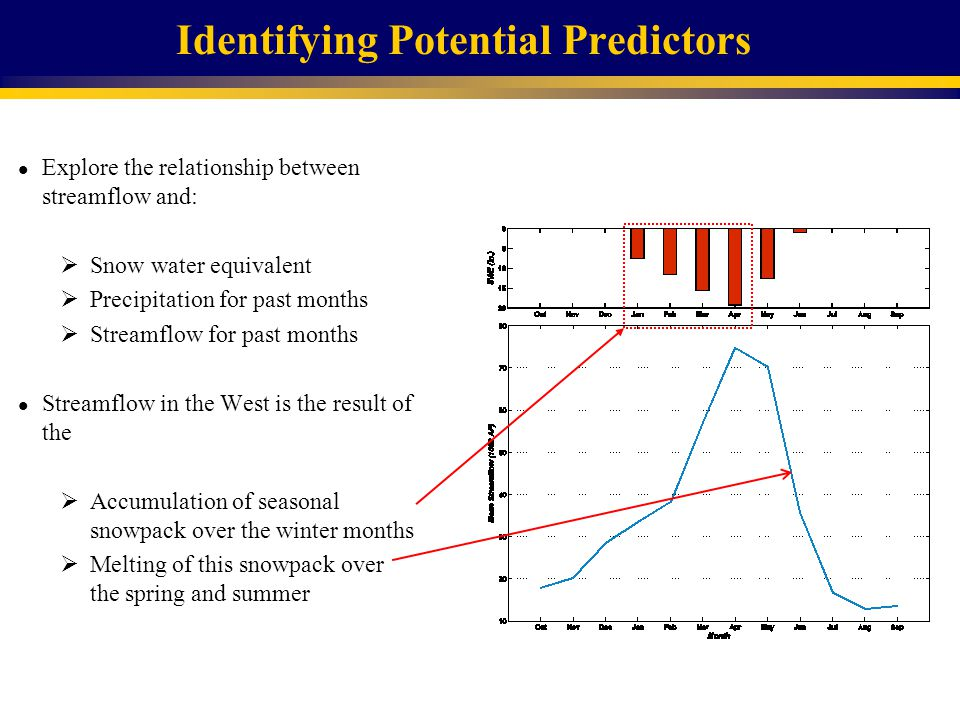 Identifying Potential Predictors l Explore the relationship between streamflow and:  Snow water equivalent  Precipitation for past months  Streamflow for past months l Streamflow in the West is the result of the  Accumulation of seasonal snowpack over the winter months  Melting of this snowpack over the spring and summer