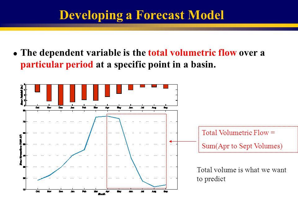Yakima River Basin Volumetric Streamflow Forecast For Sep. 2008-Apr. 2009