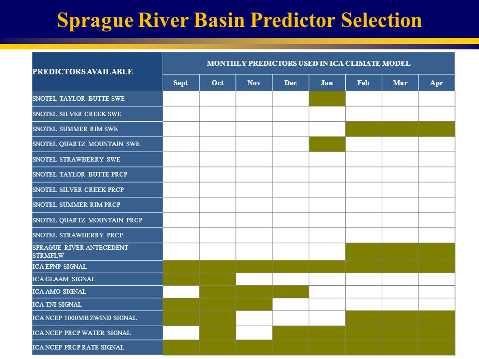 Sprague River Basin Predictor Selection PREDICTORS AVAILABLE MONTHLY PREDICTORS USED IN ICA CLIMATE MODEL SeptOctNovDecJanFebMarApr SNOTEL TAYLOR BUTTE SWE SNOTEL SILVER CREEK SWE SNOTEL SUMMER RIM SWE SNOTEL QUARTZ MOUNTAIN SWE SNOTEL STRAWBERRY SWE SNOTEL TAYLOR BUTTE PRCP SNOTEL SILVER CREEK PRCP SNOTEL SUMMER RIM PRCP SNOTEL QUARTZ MOUNTAIN PRCP SNOTEL STRAWBERRY PRCP SPRAGUE RIVER ANTECEDENT STRMFLW ICA EPNP SIGNAL ICA GLAAM SIGNAL ICA AMO SIGNAL ICA TNI SIGNAL ICA NCEP 1000MB ZWIND SIGNAL ICA NCEP PRCP WATER SIGNAL ICA NCEP PRCP RATE SIGNAL