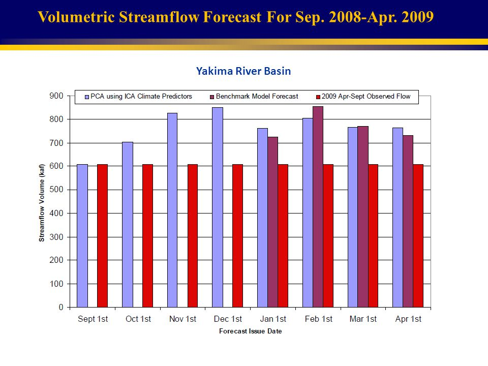 Yakima River Basin Volumetric Streamflow Forecast For Sep. 2008-Apr. 2009