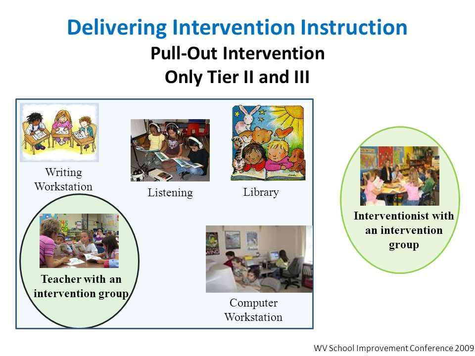 Delivering Intervention Instruction Pull-Out Intervention Only Tier II and III Writing Workstation Library Listening Computer Workstation Teacher with