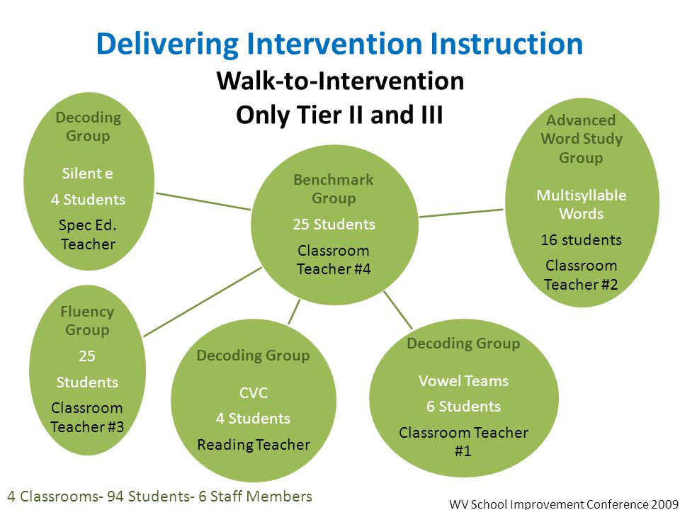 Delivering Intervention Instruction Walk-to-Intervention Only Tier II and III Benchmark Group 25 Students Classroom Teacher #4 Decoding Group Vowel Te