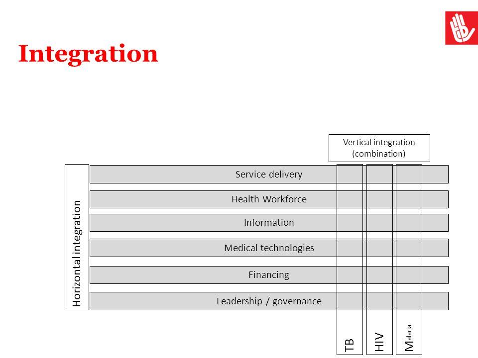 Integration Service delivery Health Workforce Information Medical technologies Financing Leadership / governance Horizontal integration Vertical integ