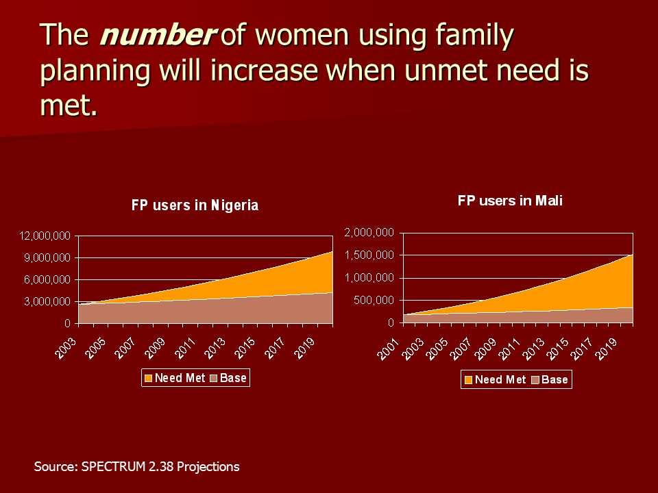The number of women using family planning will increase when unmet need is met.