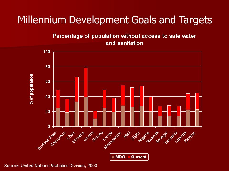 Millennium Development Goals and Targets Source: United Nations Statistics Division, 2000