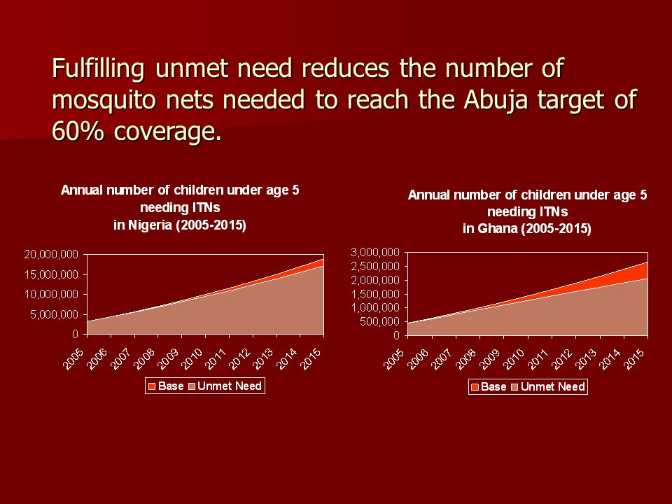 Fulfilling unmet need reduces the number of mosquito nets needed to reach the Abuja target of 60% coverage.