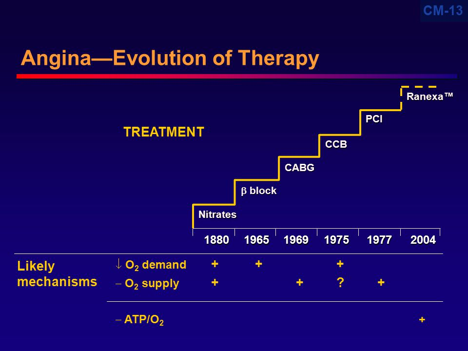 CM-13  O 2 demand +++  O 2 supply ++?+  ATP/O 2 + Angina—Evolution of Therapy 1880 19651969 1975 19772004 TREATMENT Likely mechanisms Nitrates  bl
