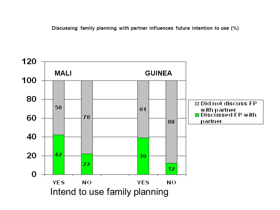 Discussing family planning with partner influences future intention to use (%) Intend to use family planning MALIGUINEA