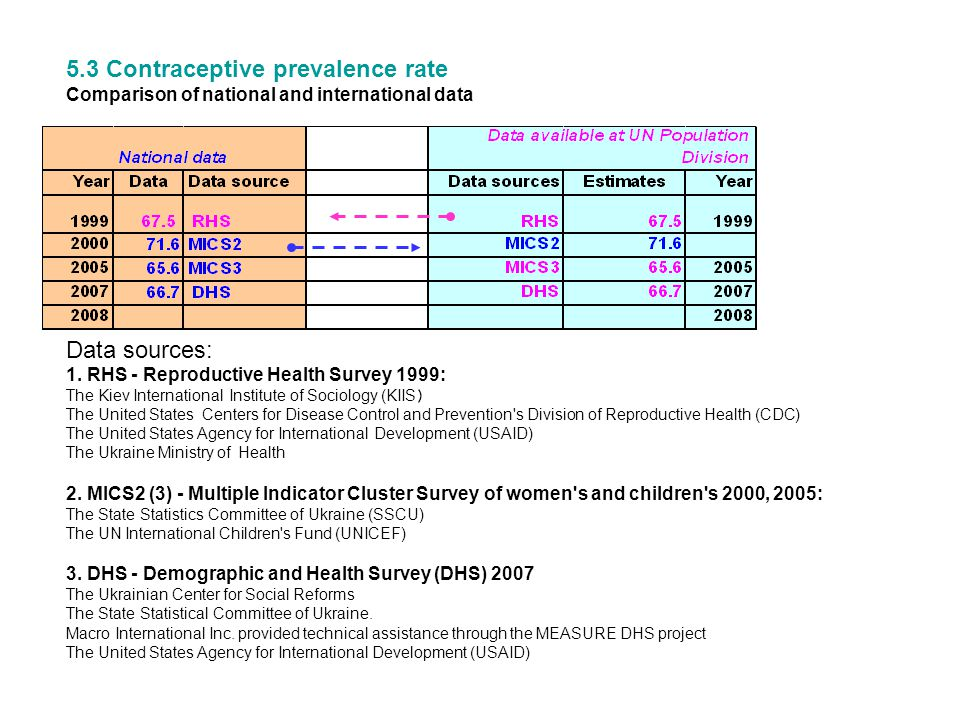 5.3 Contraceptive prevalence rate Comparison of national and international data Data sources: 1. RHS - Reproductive Health Survey 1999: The Kiev Inter