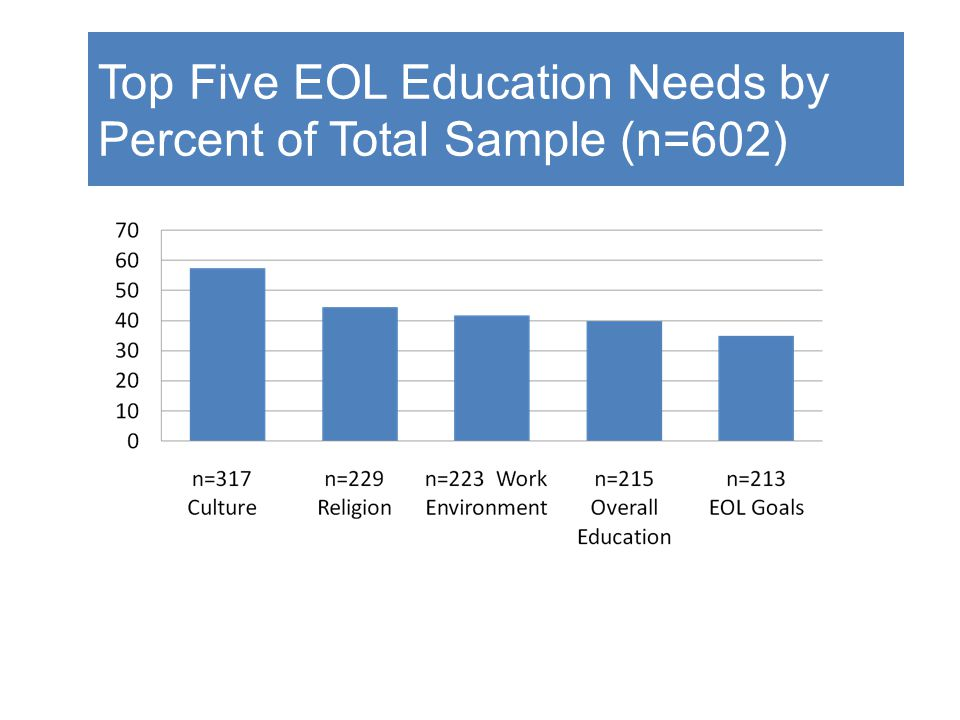 Top Five EOL Education Needs by Percent of Total Sample (n=602)