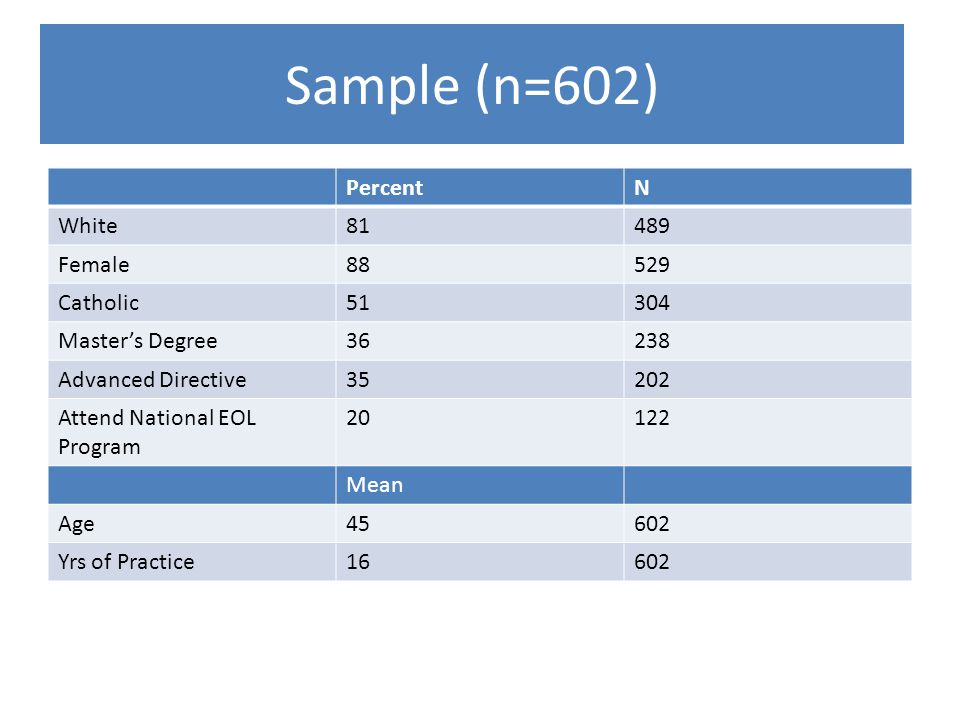 Sample (n=602) PercentN White81489 Female88529 Catholic51304 Master's Degree36238 Advanced Directive35202 Attend National EOL Program 20122 Mean Age45