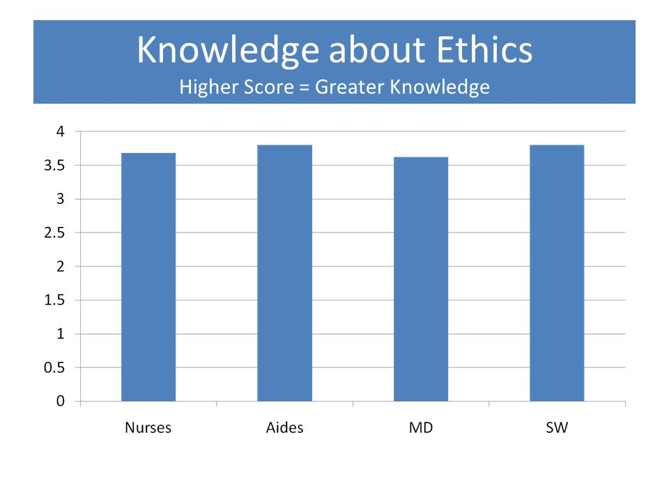 Knowledge about Ethics Higher Score = Greater Knowledge