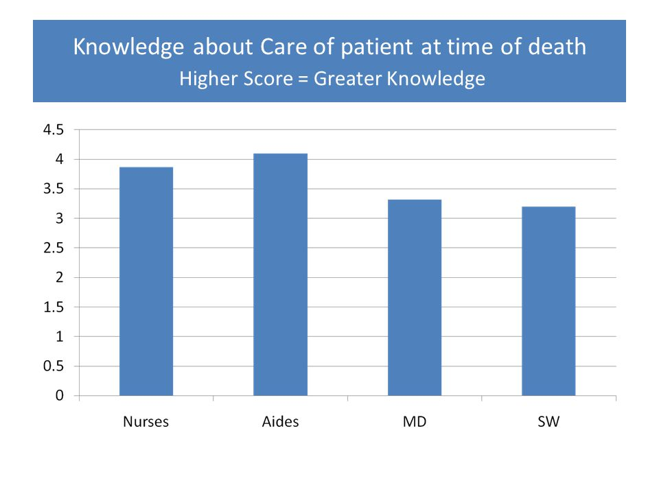Knowledge about Care of patient at time of death Higher Score = Greater Knowledge