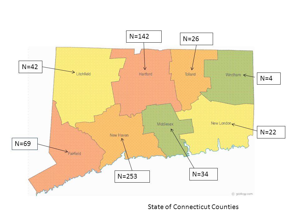 N=69 N=42 N=253 N=142 N=26 N=4 N=22 N=34 State of Connecticut Counties