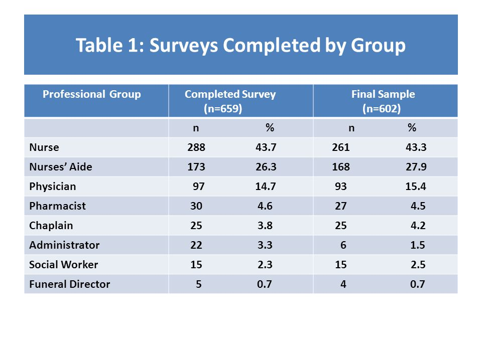 Table 1: Surveys Completed by Group Professional Group Completed Survey (n=659) Final Sample (n=602) n % Nurse 288 43.7 261 43.3 Nurses' Aide 173 26.3 168 27.9 Physician 97 14.7 93 15.4 Pharmacist 30 4.6 27 4.5 Chaplain 25 3.8 25 4.2 Administrator 22 3.3 6 1.5 Social Worker 15 2.3 15 2.5 Funeral Director 5 0.7 4 0.7