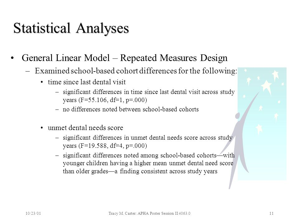 10/23/01Tracy M. Carter: APHA Poster Session II 4063.011 Statistical Analyses General Linear Model – Repeated Measures Design –Examined school-based c