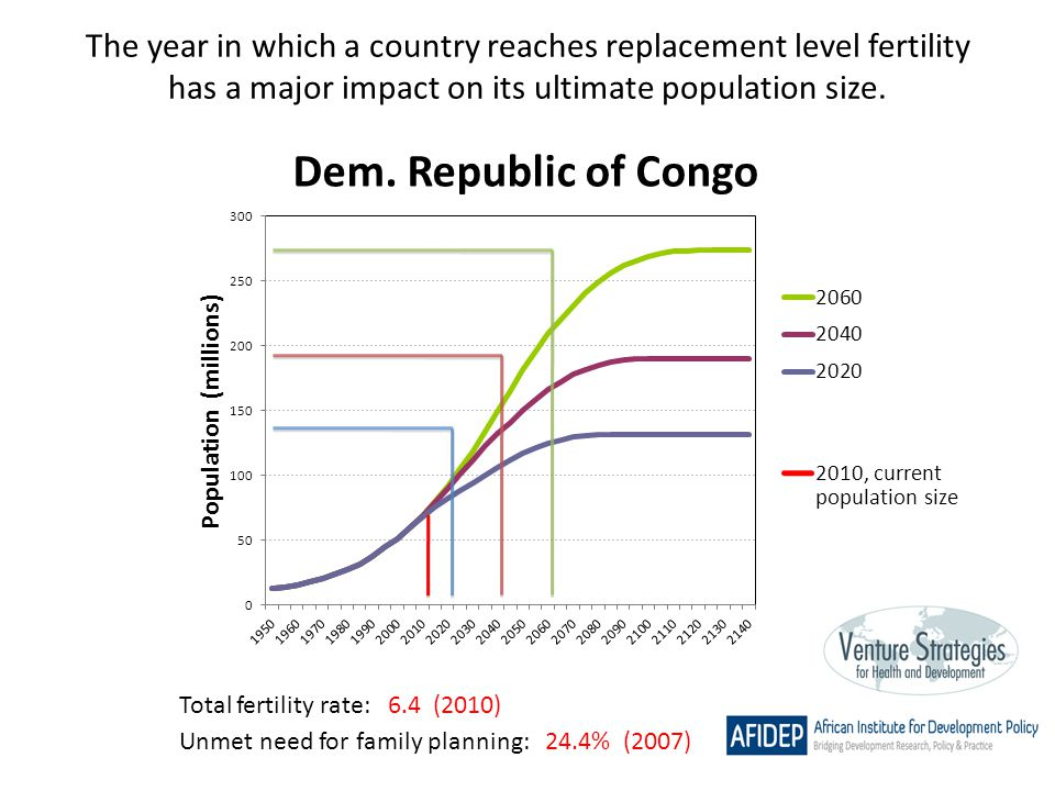 The year in which a country reaches replacement level fertility has a major impact on its ultimate population size. Total fertility rate: 6.4 (2010) U