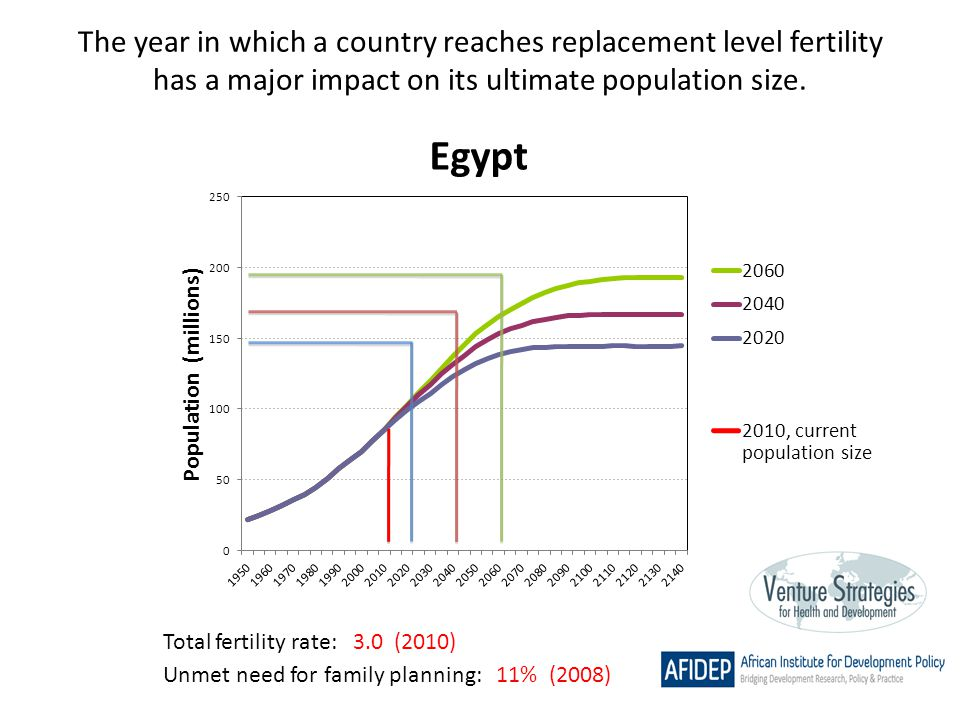 The year in which a country reaches replacement level fertility has a major impact on its ultimate population size. Total fertility rate: 3.0 (2010) U