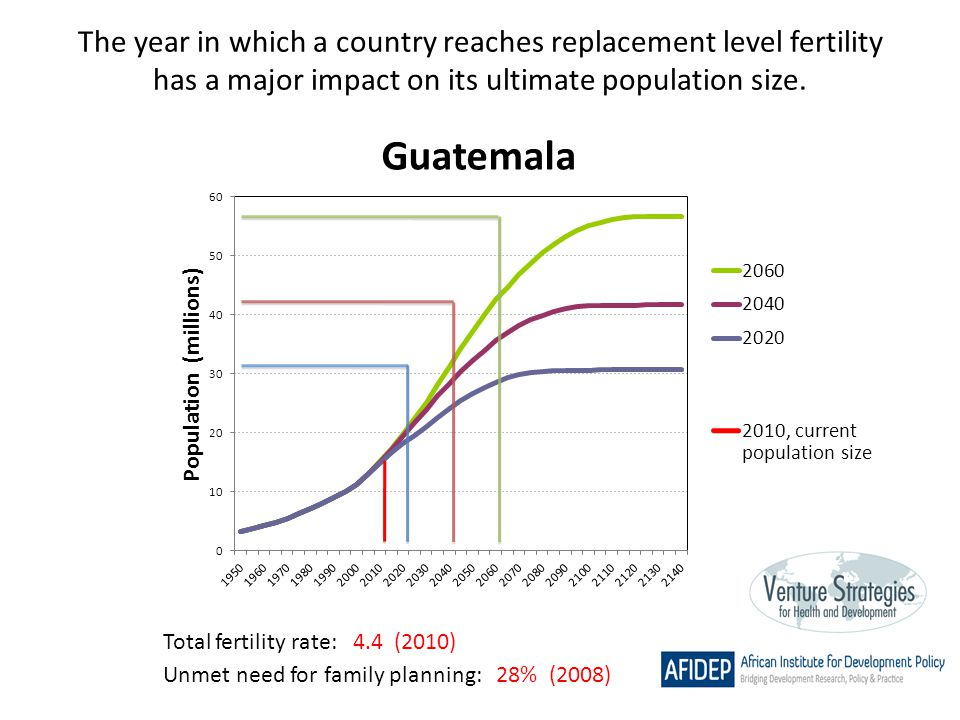 The year in which a country reaches replacement level fertility has a major impact on its ultimate population size. Total fertility rate: 4.4 (2010) U