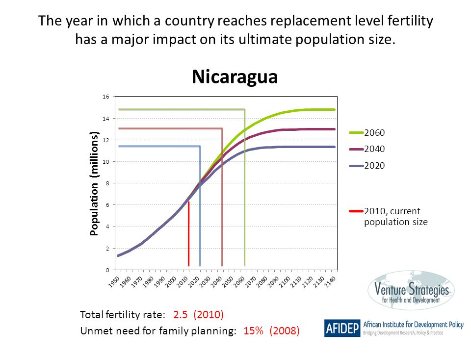 The year in which a country reaches replacement level fertility has a major impact on its ultimate population size. Total fertility rate: 2.5 (2010) U