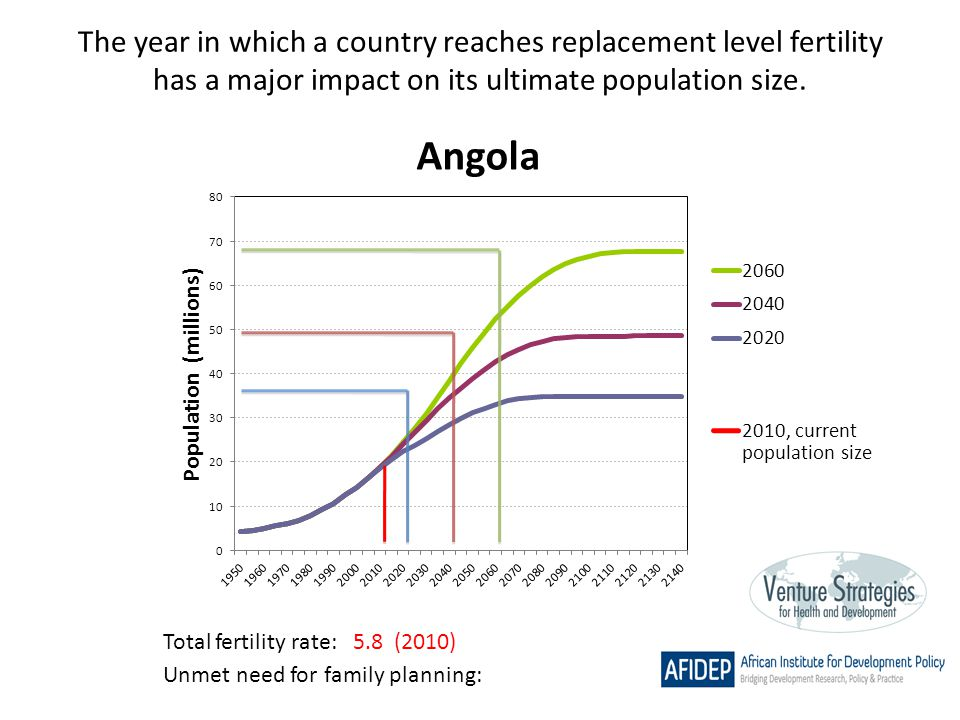 The year in which a country reaches replacement level fertility has a major impact on its ultimate population size. Total fertility rate: 5.8 (2010) U
