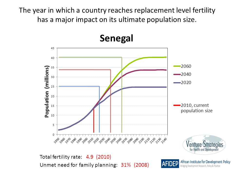 The year in which a country reaches replacement level fertility has a major impact on its ultimate population size. Total fertility rate: 4.9 (2010) U
