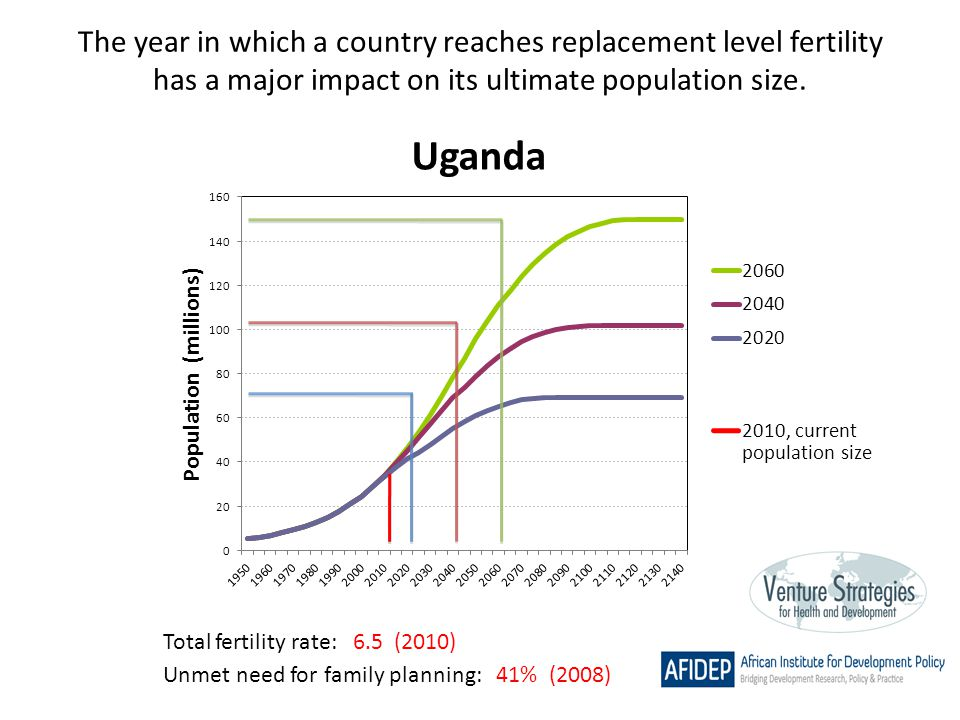 The year in which a country reaches replacement level fertility has a major impact on its ultimate population size. Total fertility rate: 6.5 (2010) U