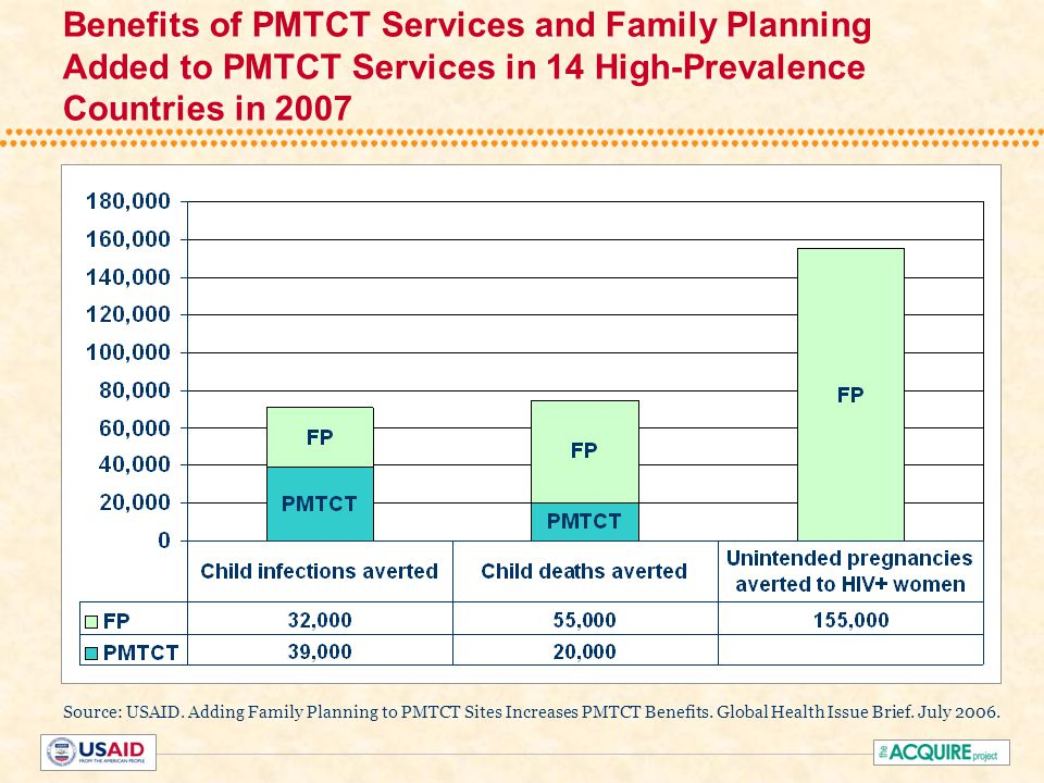Source: USAID. Adding Family Planning to PMTCT Sites Increases PMTCT Benefits.