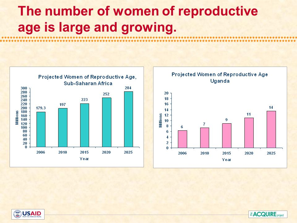 The number of women of reproductive age is large and growing.