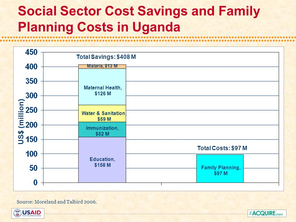 US$ (million) Family Planning, $97 M Education, $158 M Immunization, $52 M Water & Sanitation, $59 M Maternal Health, $126 M Malaria, $13 M Total Savings: $408 M Total Costs: $97 M Source: Moreland and Talbird 2006.