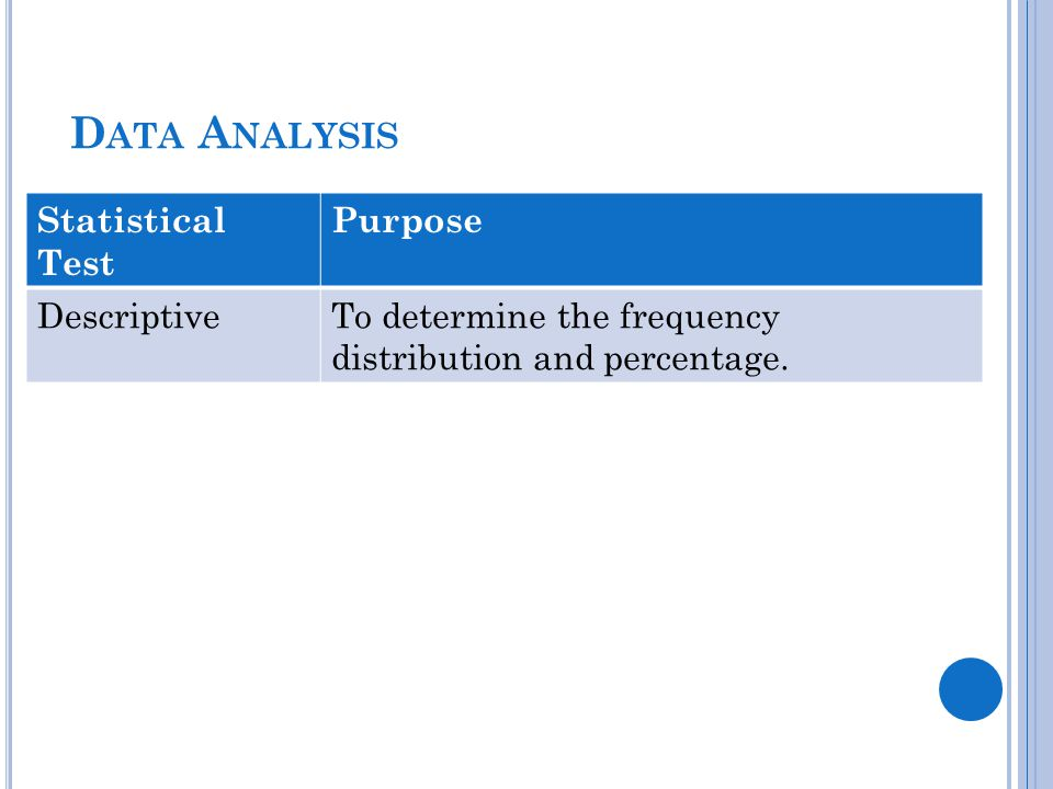 D ATA A NALYSIS Statistical Test Purpose DescriptiveTo determine the frequency distribution and percentage.