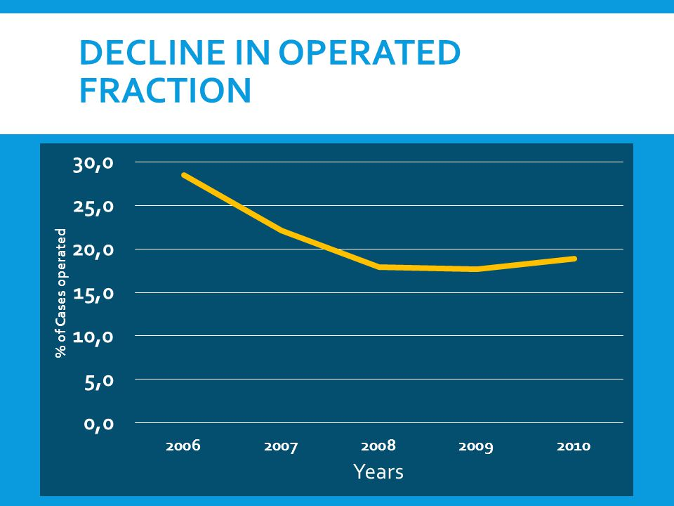 DECLINE IN OPERATED FRACTION