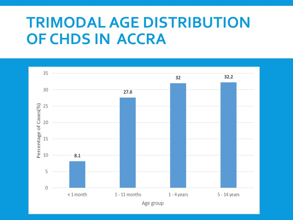 TRIMODAL AGE DISTRIBUTION OF CHDS IN ACCRA