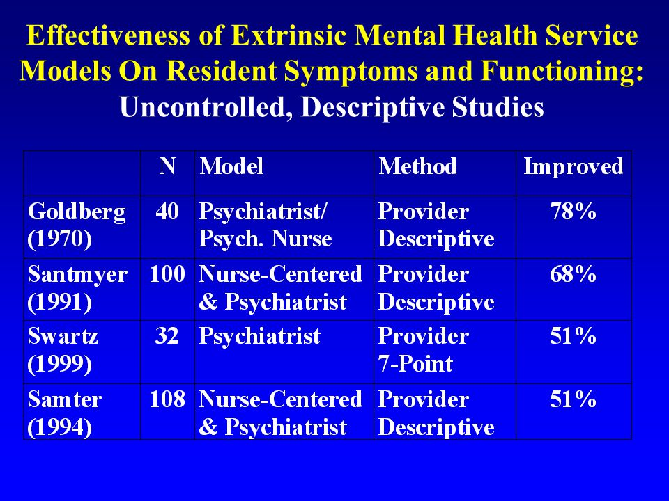 Effectiveness of Extrinsic Mental Health Service Models On Resident Symptoms and Functioning: Uncontrolled, Descriptive Studies