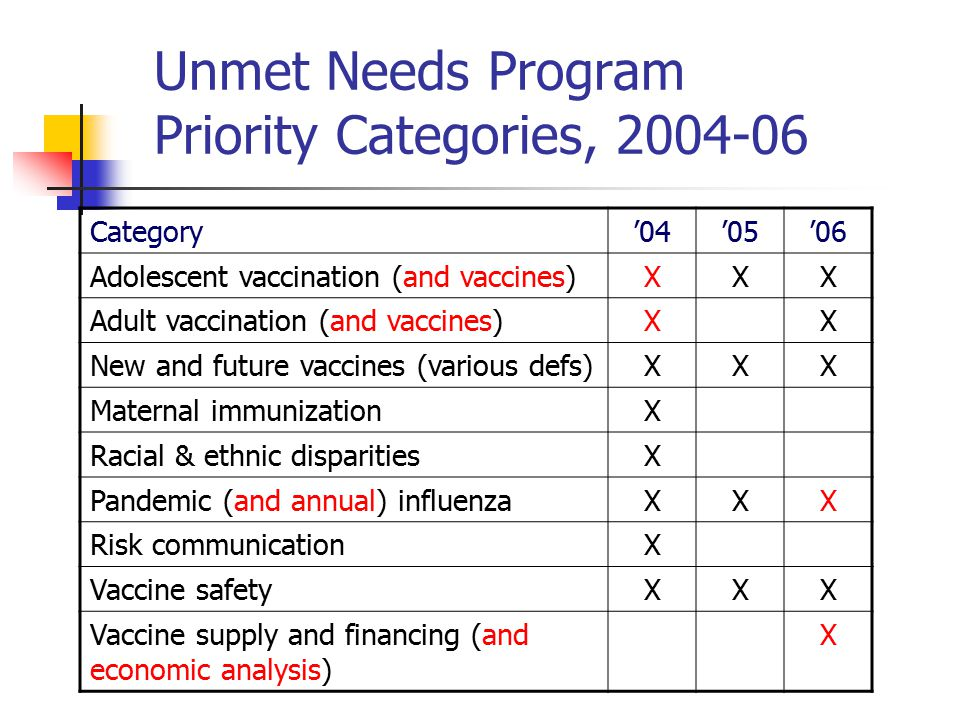 Discussion Questions How can the Unmet Needs program be improved to better address the needs of NVPO and NVAC.
