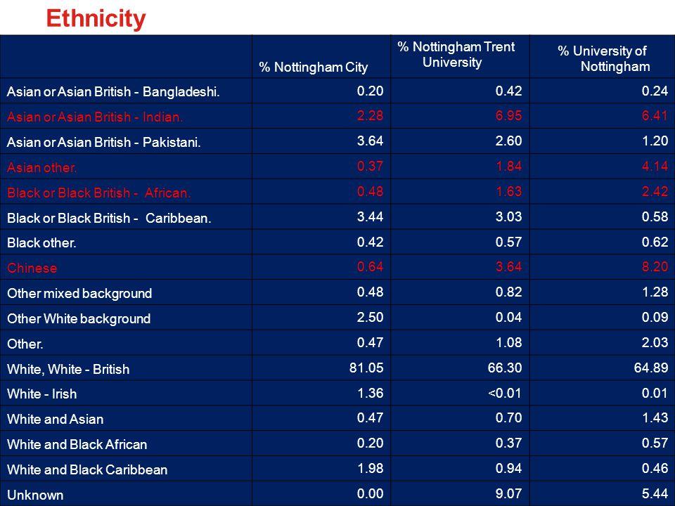 Ethnicity % Nottingham City % Nottingham Trent University % University of Nottingham Asian or Asian British - Bangladeshi.
