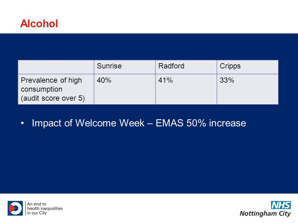 Alcohol SunriseRadfordCripps Prevalence of high consumption (audit score over 5) 40%41%33% Impact of Welcome Week – EMAS 50% increase