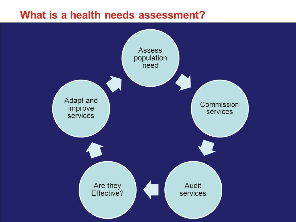 Nottingham Student Health Needs Assessment –Who is at risk and why –The level of need in the population –Current services in relation to need –Projected service use – next 3/5 years –Evidence of what works –User views –Unmet needs and service gaps –Recommendations for commissioners