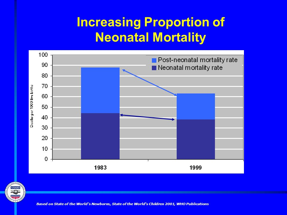 Increasing Proportion of Neonatal Mortality Based on State of the World's Newborns, State of the World's Children 2001, WHO Publications