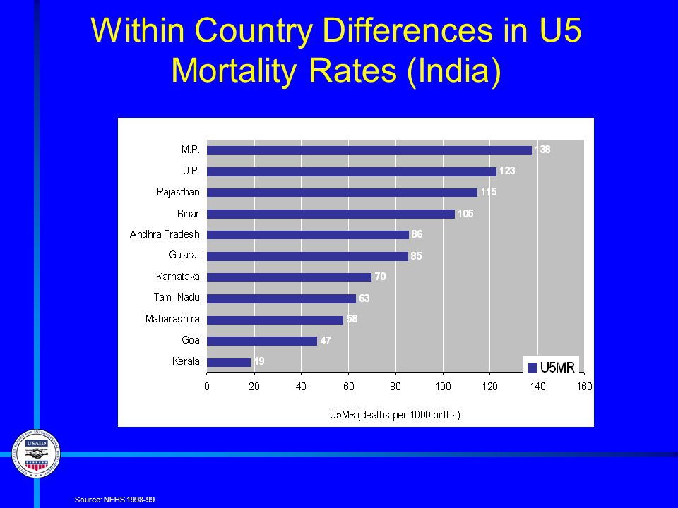 Within Country Differences in U5 Mortality Rates (India) Source: NFHS 1998-99