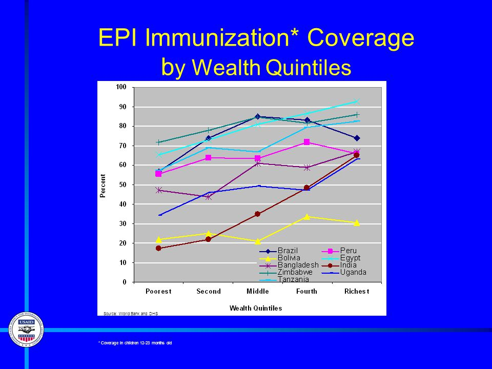 EPI Immunization* Coverage b y Wealth Quintiles Source: World Bank and DHS * Coverage in children 12-23 months old