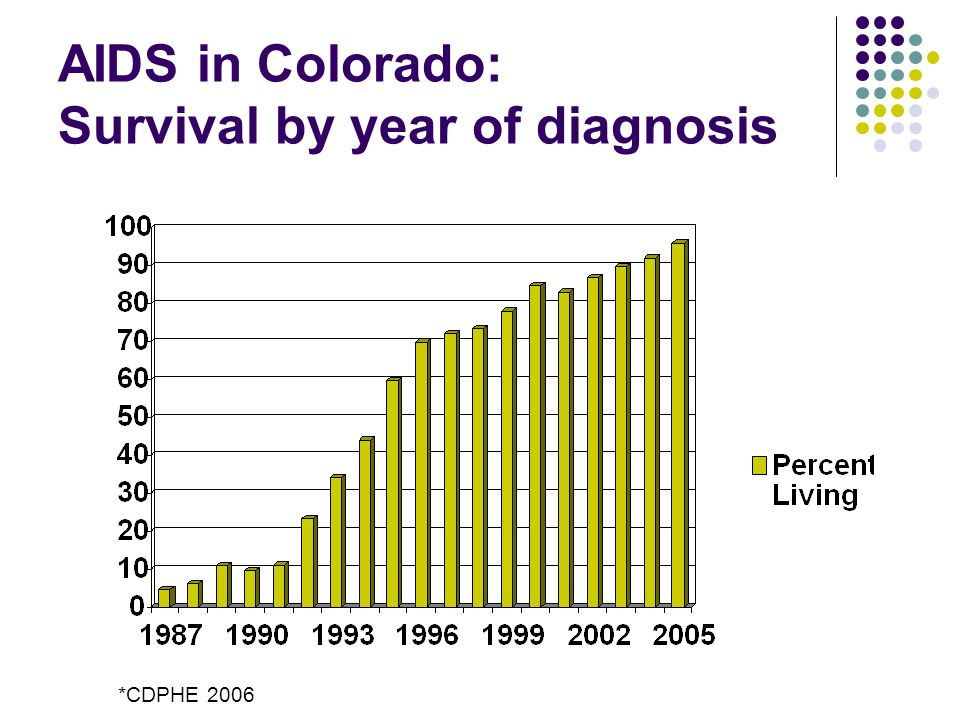 AIDS in Colorado: Survival by year of diagnosis *CDPHE 2006